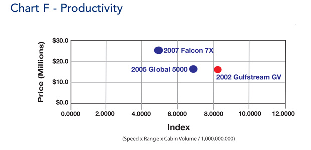 Gulfstream GV Productivity