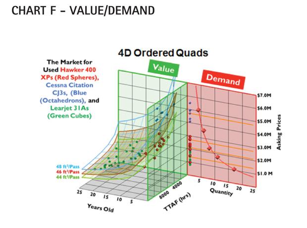 Chart F - Cessna Citation CJ3 Value/Demand Comparison