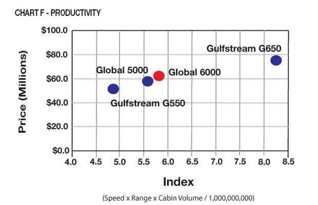 Bombardier Global 6000 Jet Productivity Comparison