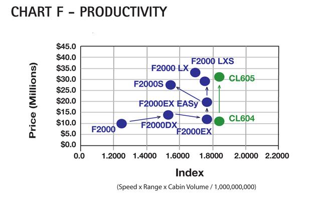 Chart F