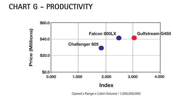 Chart G - Gulfstream G450 Productivity Comparison