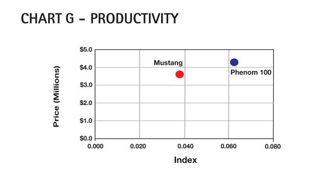 Chart G - Cessna Citation Mustang Productivity Comparison