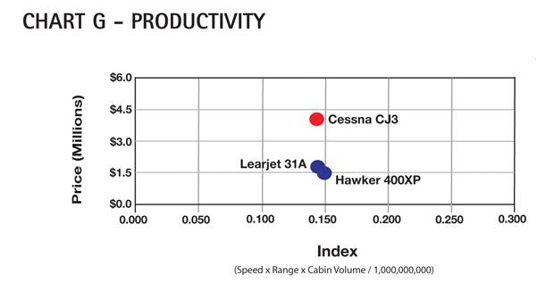 Chart G - Cessna Citation CJ3 Productivity Comparison