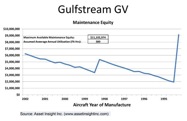Gulfstream GV maintenance history