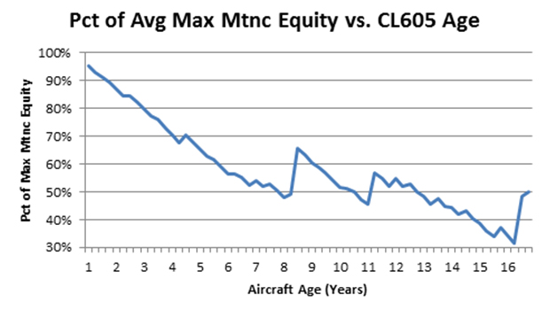Bombardier Challenger 605 Maintenance Equity