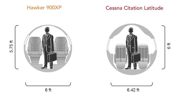 Chart A - Hawker 900XP vs Citation Latitude Cabin Comparison