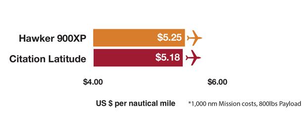 Chart C - Hawker 900XP vs Citation Latitude Cost Comparison
