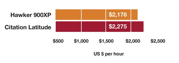 Chart D - Hawker 900XP vs Citation Latitude Variable Cost Comparison