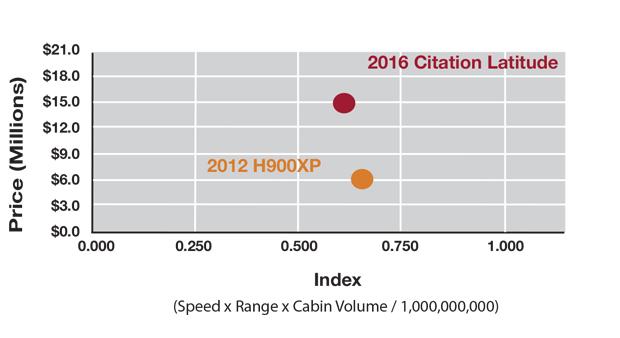 Chart F - Hawker 900XP vs Citation Latitude Productivity Comparison