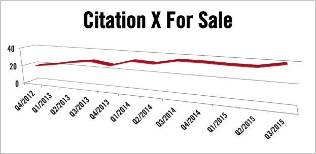 Cessna Citation X jets for sale