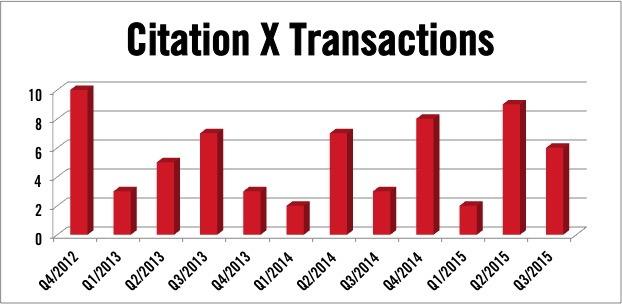 Cessna Citation X jet transactions
