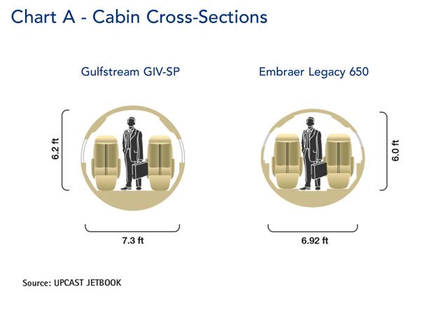 Embraer Legacy 650 jet Cabin Cross-Section Comparison