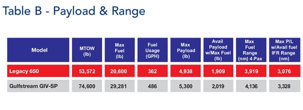 Embraer Legacy 650 jet Payload & Range