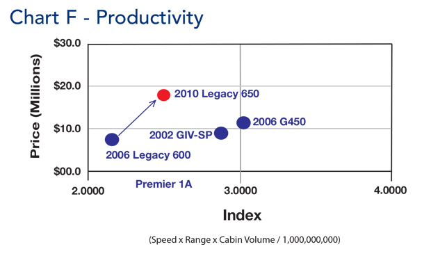 Embraer Legacy 650 jet Productivity Comparison