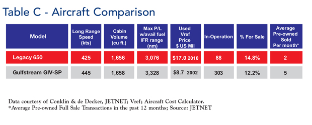Embraer Legacy 650 jet Aircraft Comparison