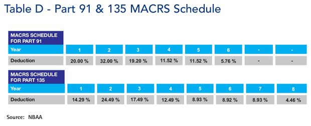 MACRS Part 91 and Part 135 Depreciation Schedule