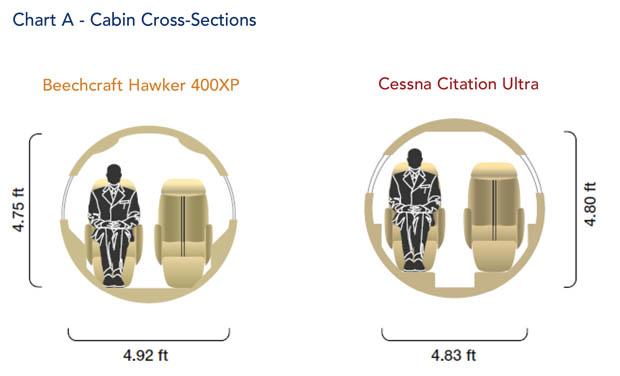 Hawker 400XP Cabin Cross-Section Comparison