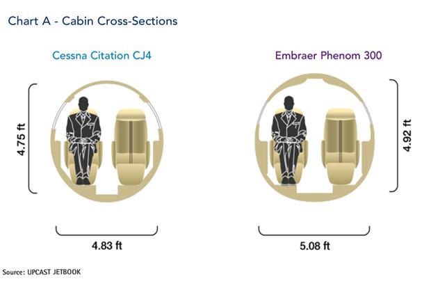 Embraer Phenom 300 jet Cabin Cross-Section Comparison