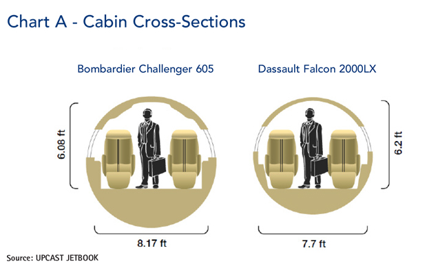 Bombardier Challenger 605 jet Cross-Section Comparison