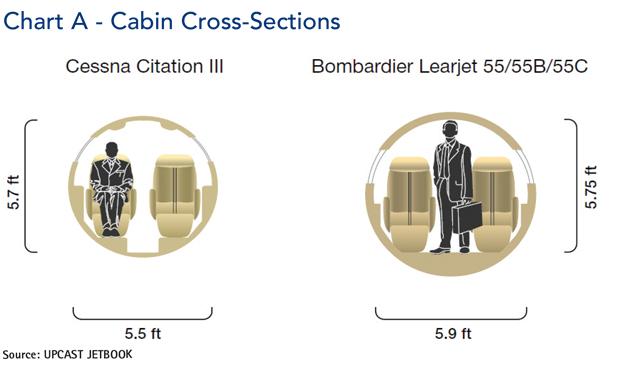 Cessna Citation III Cabin Cross-Section Comparison