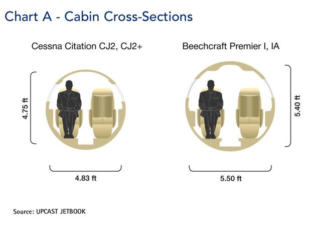 Cessna Citation CJ2 Jet Cabin Cross-Section Comparison