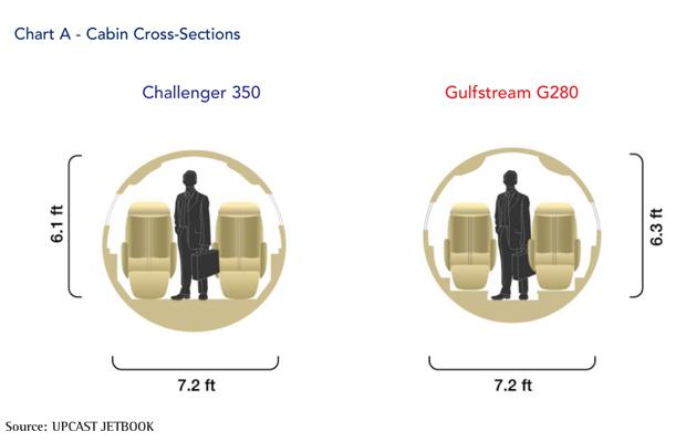 Bombardier Challenger 350 jet Cabin Cross-Section Comparison