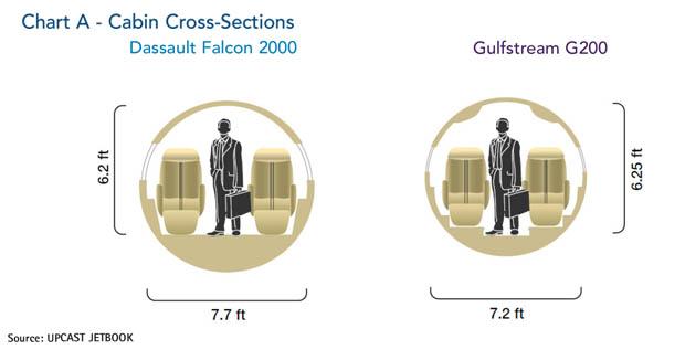 Dassault Falcon 2000 jet Cabin Cross-Section Comparison