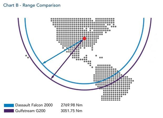Dassault Falcon 2000 jet Range Comparison