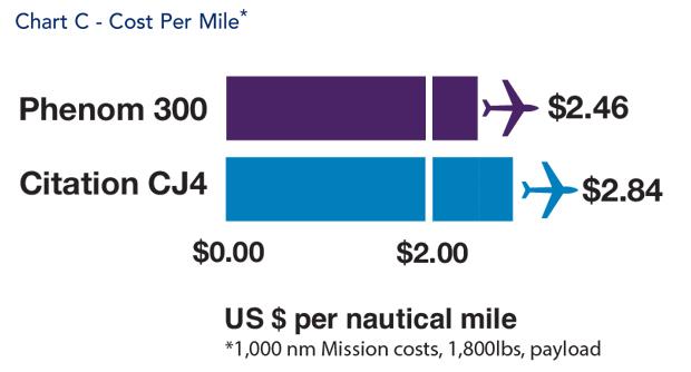 Embraer Phenom 300 jet Cost Per Mile Comparison