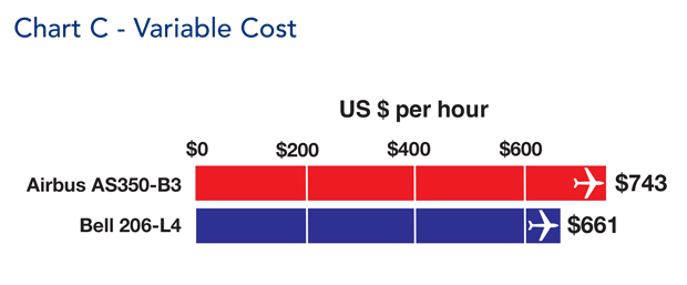 Airbus AS350-B3 Helicopter Variable Hourly Cost Comparison