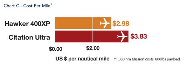 Hawker 400XP Cost Per Mile Comparison