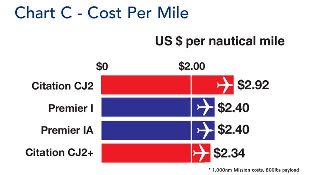 Cessna Citation CJ2 Cost Per Mile Comparison