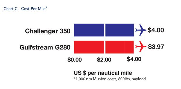 Bombardier Challenger 350 jet Cost Per Mile Comparison