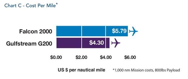 Dassault Falcon 2000 jet Cost Per Mile Comparison