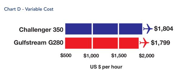 Bombardier Challenger 350 jet Variable Cost Comparison