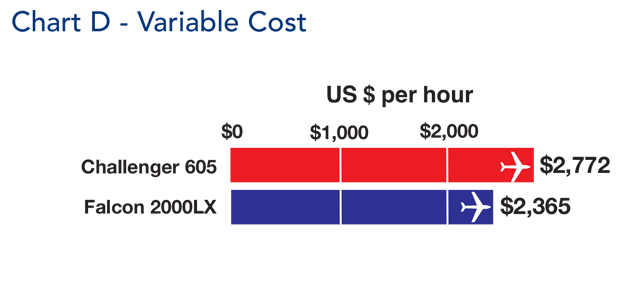Bombardier Challenger 605 jet Variable Cost Comparison
