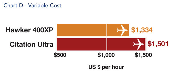 Hawker 400XP Jet Variable Cost Comparison