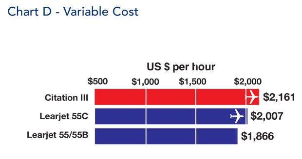 Cessna Citation III Variable Cost Comparison