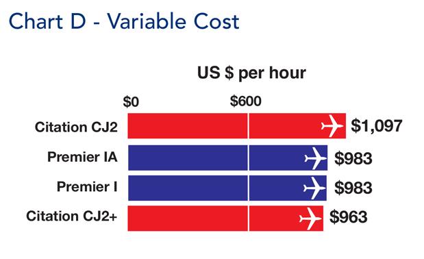 Cessna Citation CJ2 Jet Variable Cost Comparison