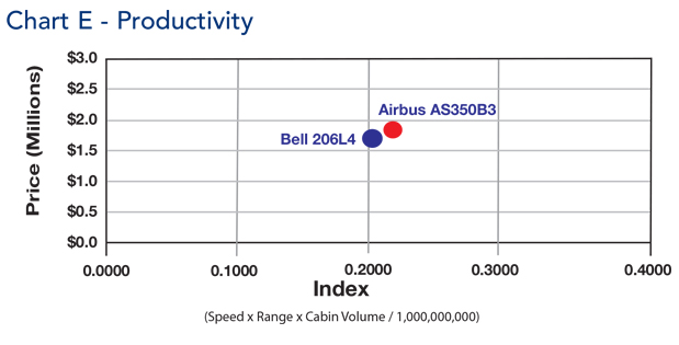 Airbus AS350-B3 Helicopter Productivity Comparison