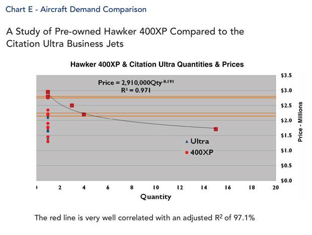 Hawker 400XP Jet Aircraft Demand Comparison