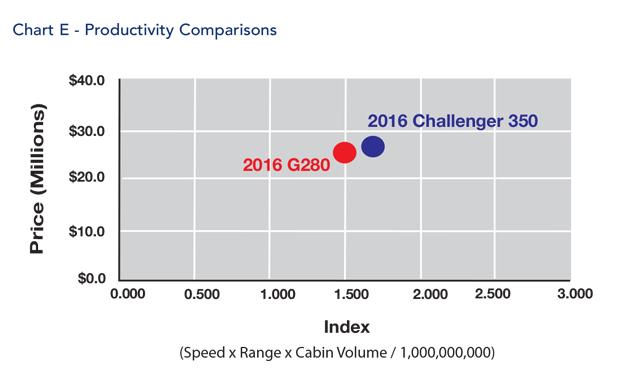 Bombardier Challenger 350 jet Productivity Comparisons