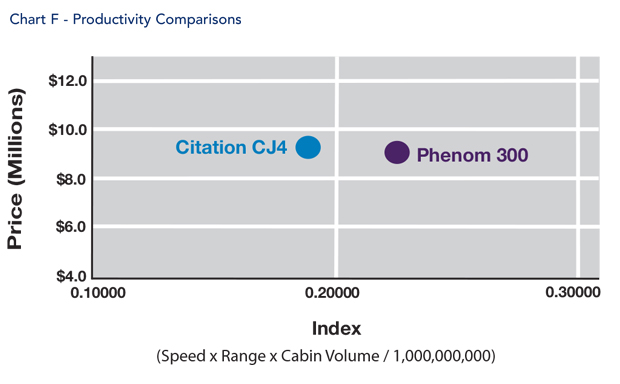 Embraer Phenom 300 jet Productivity Comparison