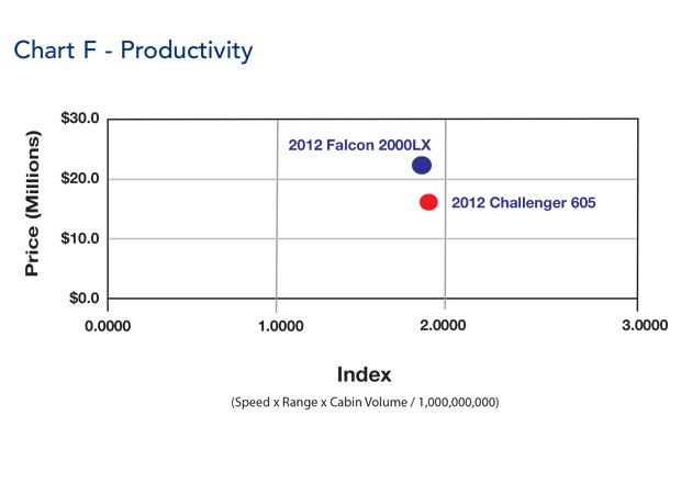 Bombardier Challenger 605 jet Productivity Comparison
