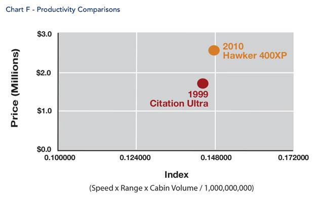 Hawker 400XP Productivity Comparison