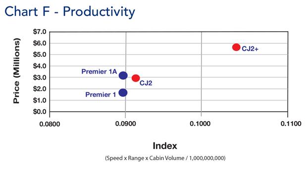 Cessna Citation CJ2 Jet Productivity Comparison