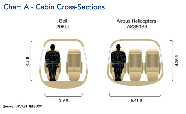Airbus AS350-B3 Helicopter Cabin Cross-Section Comparisons