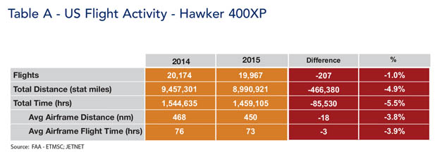 Hawker 400XP jet US Flight Activity Comparison