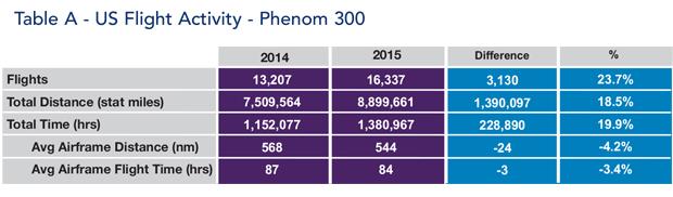 Embraer Phenom 300 jet US Flight Activity