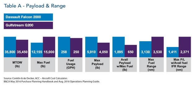 Dassault Falcon 2000 jet Payload and Range Comparison